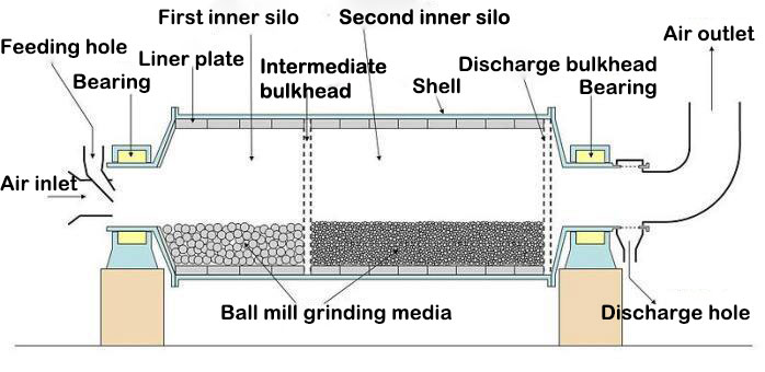 Inner stucture of ball mill