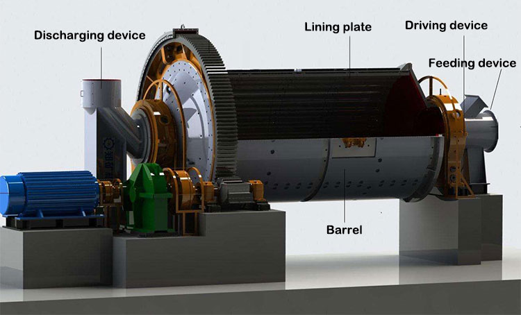 Cement ball mill structure