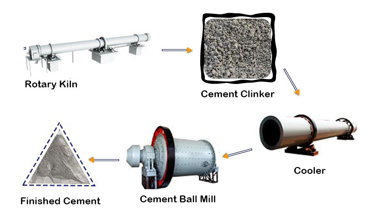 Cement raw meal calcination process