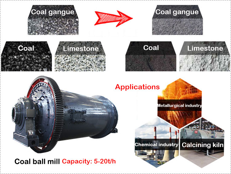 Coal ball mill details