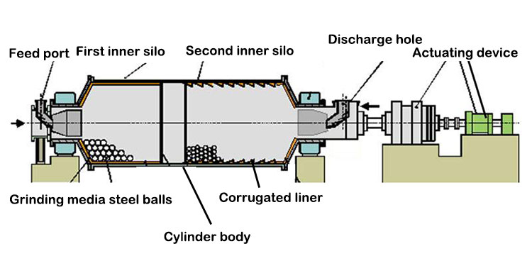 Structure of raw mill