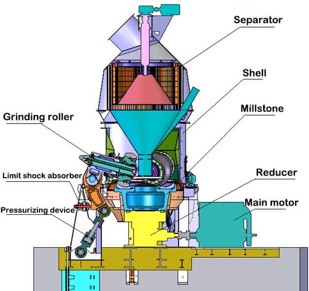 The structure of vertical cement mill