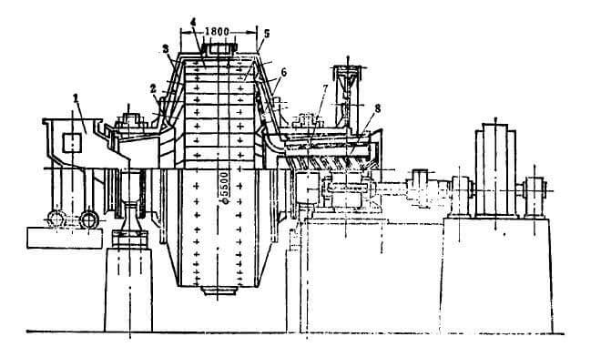 The structure of wet type SAG mill
