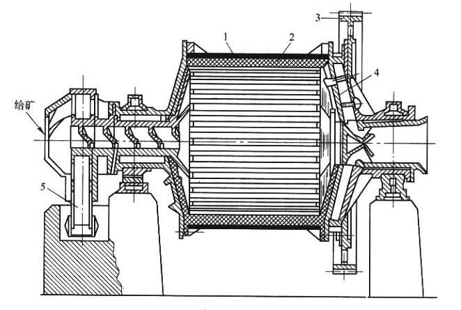 Working principle of grate ball mill