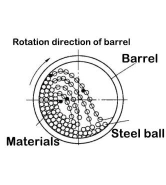 Basic motion state of steel ball