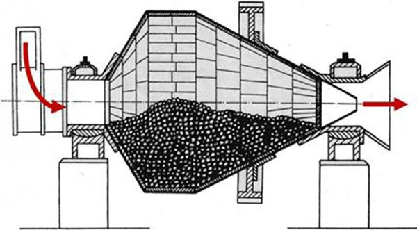 The structure of conical ball mill