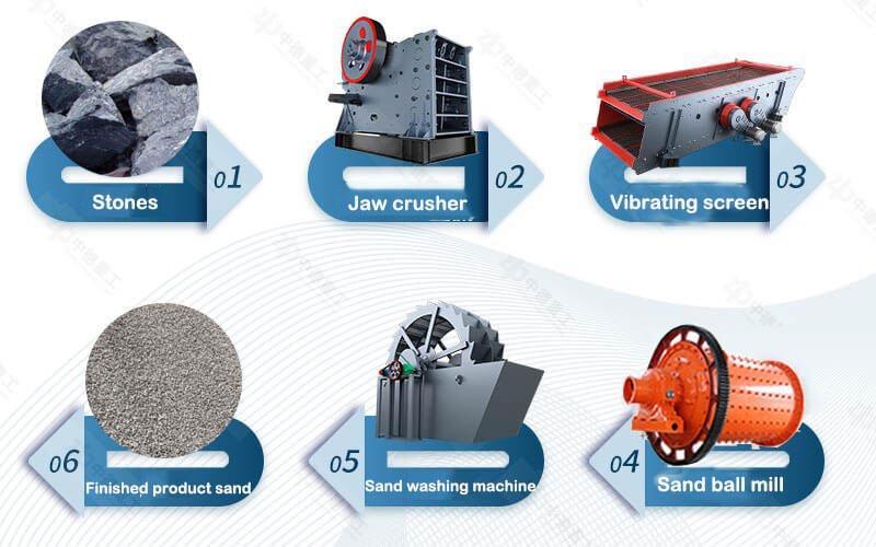 Basic Process of Sand Processing