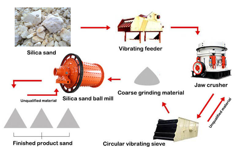 Basic Process of Silica Sand Processing