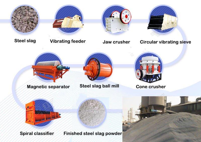 Basic Process of Steel Slag Processing Production Line