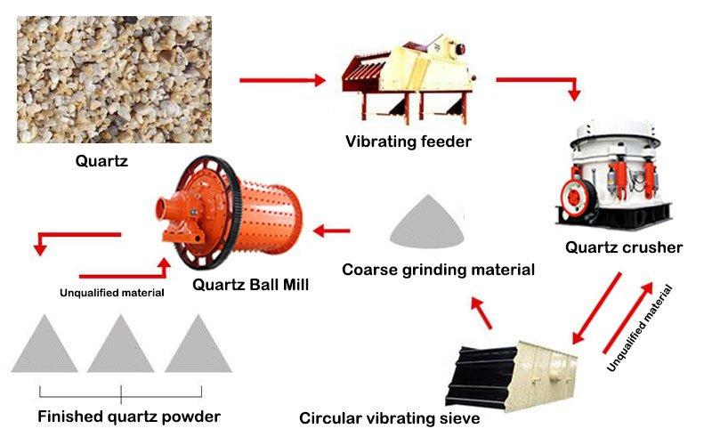 Quartz Powder Processing Process